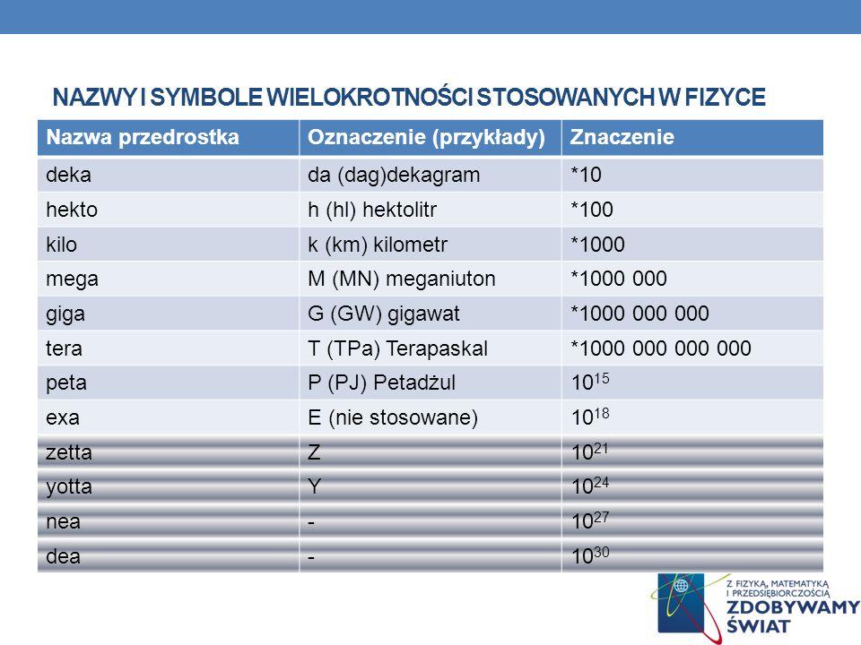 NAZWY I SYMBOLE WIELOKROTNOŚCI STOSOWANYCH W FIZYCE Nazwa przedrostkaOznaczenie (przykłady)Znaczenie dekada (dag)dekagram*10 hektoh (hl) hektolitr*100