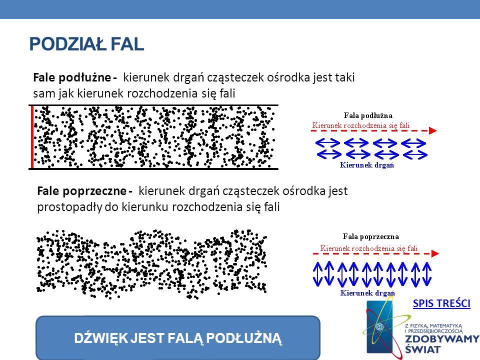 PODZIAŁ FAL Fale podłużne - kierunek drgań cząsteczek ośrodka jest taki sam jak kierunek rozchodzenia się fali Fale poprzeczne - kierunek drgań cząsteczek ośrodka jest prostopadły do kierunku rozchodzenia się fali DŹWIĘK JEST FALĄ PODŁUŻNĄ SPIS TREŚCI