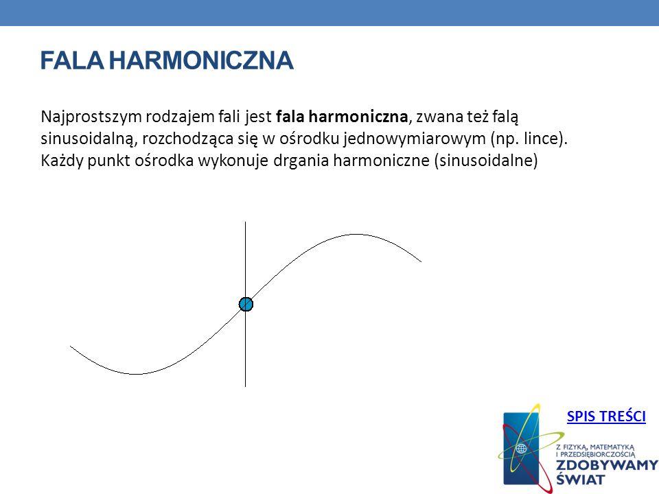 FALA HARMONICZNA Najprostszym rodzajem fali jest fala harmoniczna, zwana też falą sinusoidalną, rozchodząca się w ośrodku jednowymiarowym (np. lince).