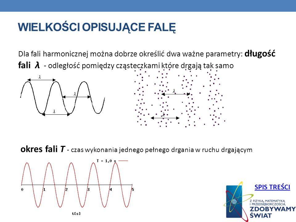 WIELKOŚCI OPISUJĄCE FALĘ Dla fali harmonicznej można dobrze określić dwa ważne parametry: długość fali λ - odległość pomiędzy cząsteczkami które drgają tak samo okres fali T - czas wykonania jednego pełnego drgania w ruchu drgającym SPIS TREŚCI