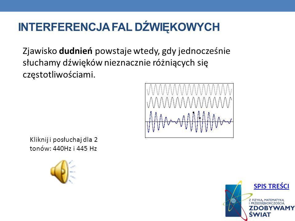 INTERFERENCJA FAL DŹWIĘKOWYCH Kliknij i posłuchaj dla 2 tonów: 440Hz i 445 Hz Zjawisko dudnień powstaje wtedy, gdy jednocześnie słuchamy dźwięków nieznacznie różniących się częstotliwościami.