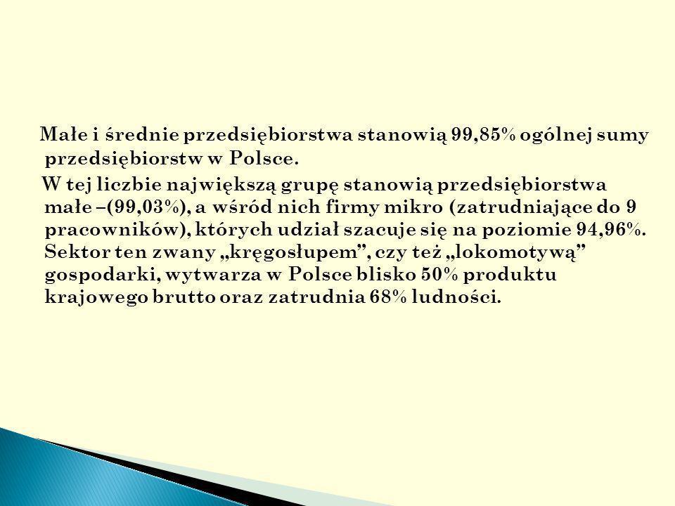 Małe i średnie przedsiębiorstwa stanowią 99,85% ogólnej sumy przedsiębiorstw w Polsce.