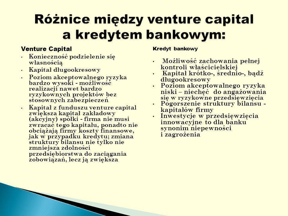 Venture Capital Konieczność podzielenie się własnością Kapitał długookresowy Poziom akceptowalnego ryzyka bardzo wysoki - możliwość realizacji nawet bardzo ryzykownych projektów bez stosownych zabezpieczeń Kapitał z funduszu venture capital zwiększa kapitał zakładowy (akcyjny) spółki - firma nie musi zwracać tego kapitału, ponadto nie obciążają firmy koszty finansowe, jak w przypadku kredytu; zmiana struktury bilansu nie tylko nie zmniejsza zdolności przedsiębiorstwa do zaciągania zobowiązań, lecz ją zwiększa Kredyt bankowy Możliwość zachowania pełnej kontroli właścicielskiej Kapitał krótko-, średnio-, bądź długookresowy Poziom akceptowalnego ryzyka niski – niechęć do angażowania się w ryzykowne przedsięwzięcia Pogorszenie struktury bilansu - kapitałów firmy Inwestycje w przedsięwzięcia innowacyjne to dla banku synonim niepewności i zagrożenia