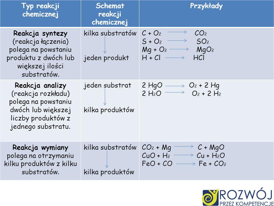 Typ reakcji chemicznej Schemat reakcji chemicznej Przykłady Reakcja syntezy (reakcja łączenia) polega na powstaniu produktu z dwóch lub większej ilości substratów.