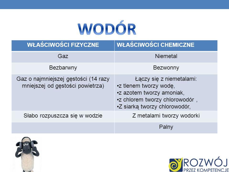 WŁAŚCIWOŚCI FIZYCZNEWŁAŚCIWOŚCI CHEMICZNE GazNiemetal BezbarwnyBezwonny Gaz o najmniejszej gęstości (14 razy mniejszej od gęstości powietrza) Łączy się z niemetalami: z tlenem tworzy wodę, z azotem tworzy amoniak, z chlorem tworzy chlorowodór, Z siarką tworzy chlorowodór, Słabo rozpuszcza się w wodzieZ metalami tworzy wodorki Palny