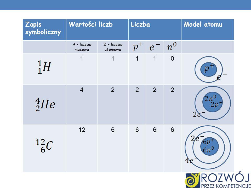 Zapis symboliczny Wartości liczbLiczbaModel atomu A – liczba masowa Z – liczba atomowa 11110 42222 126666