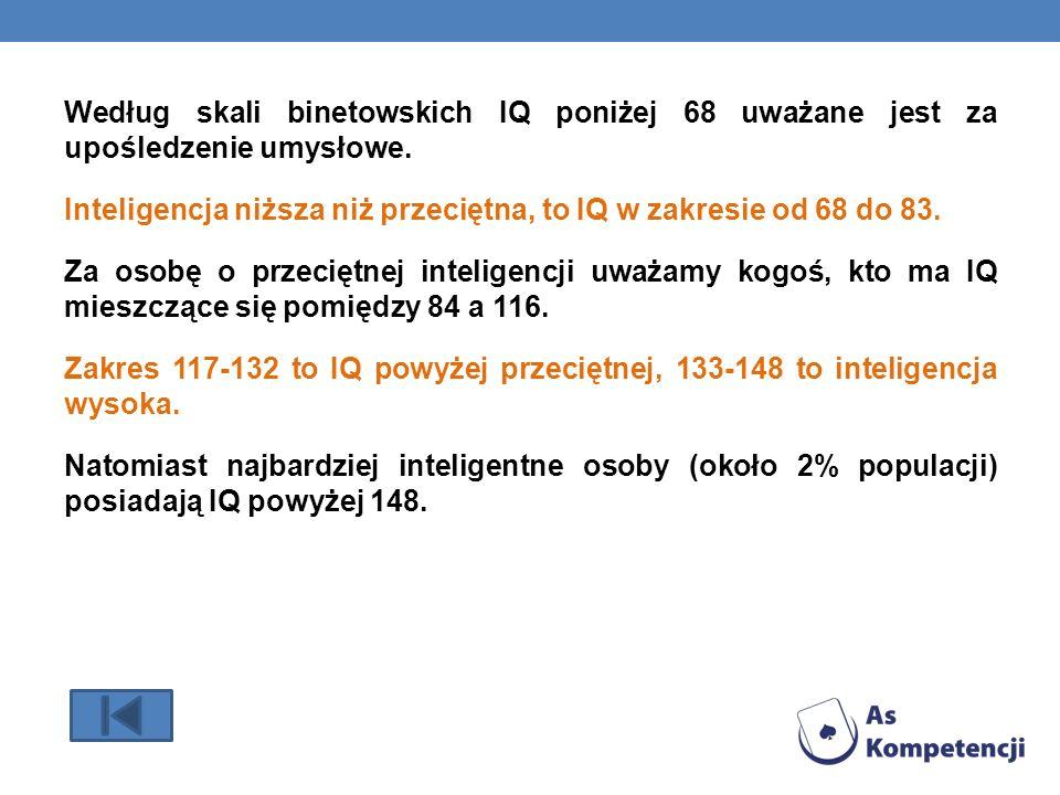 Według skali binetowskich IQ poniżej 68 uważane jest za upośledzenie umysłowe. Inteligencja niższa niż przeciętna, to IQ w zakresie od 68 do 83. Za os