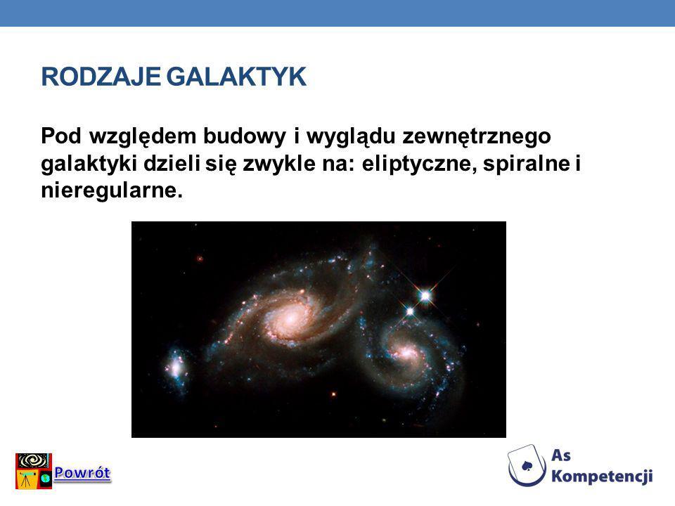 RODZAJE GALAKTYK Pod względem budowy i wyglądu zewnętrznego galaktyki dzieli się zwykle na: eliptyczne, spiralne i nieregularne.
