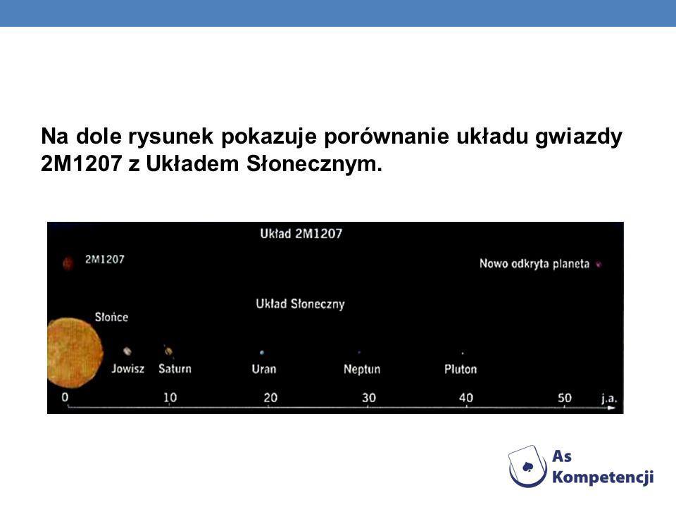 Na dole rysunek pokazuje porównanie układu gwiazdy 2M1207 z Układem Słonecznym.