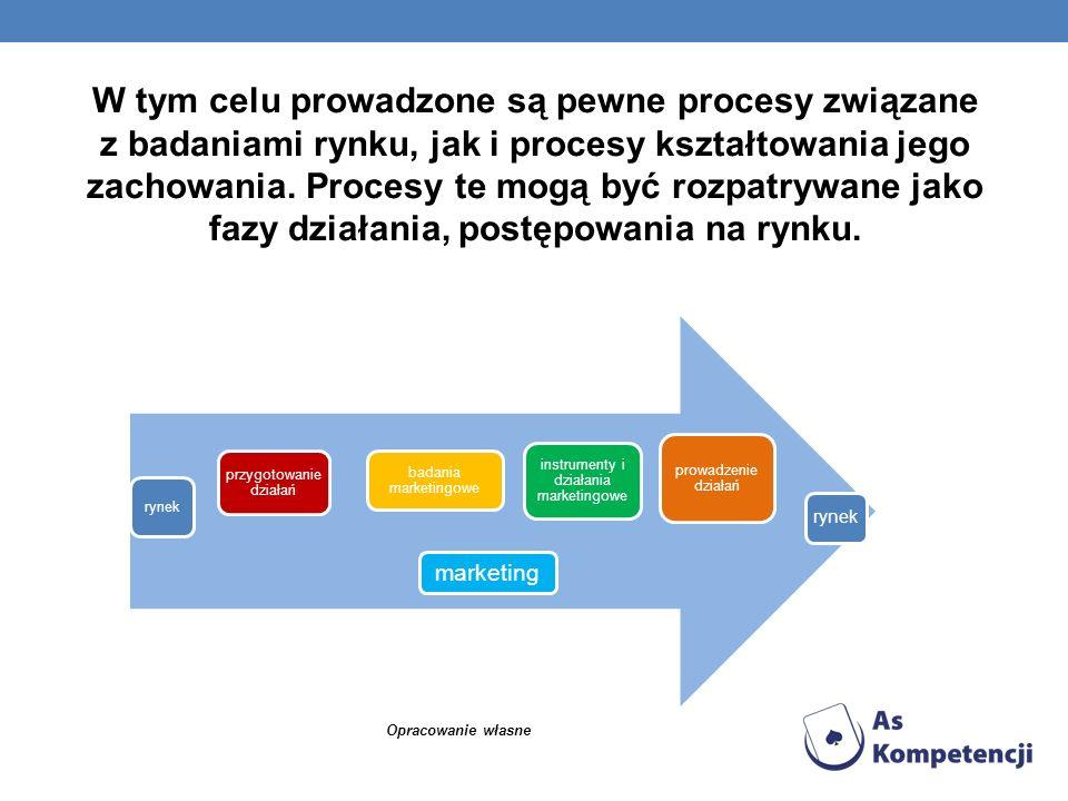 W tym celu prowadzone są pewne procesy związane z badaniami rynku, jak i procesy kształtowania jego zachowania. Procesy te mogą być rozpatrywane jako