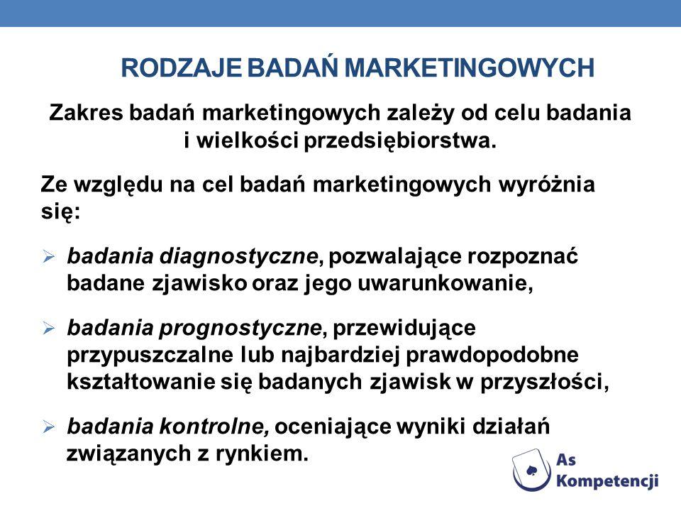 RODZAJE BADAŃ MARKETINGOWYCH Zakres badań marketingowych zależy od celu badania i wielkości przedsiębiorstwa. Ze względu na cel badań marketingowych w