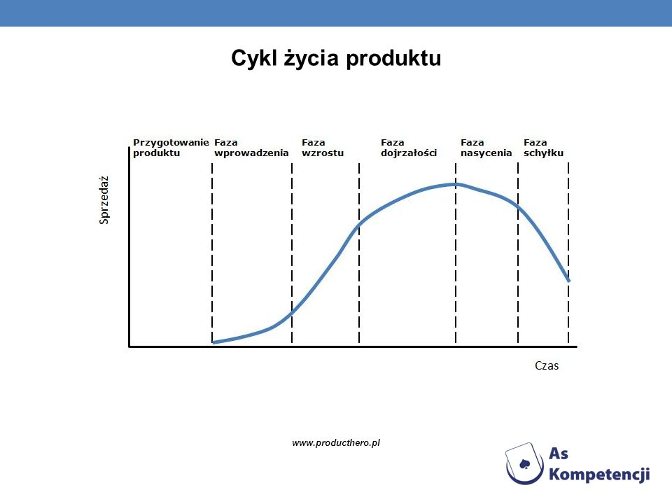 Cykl życia produktu www.producthero.pl