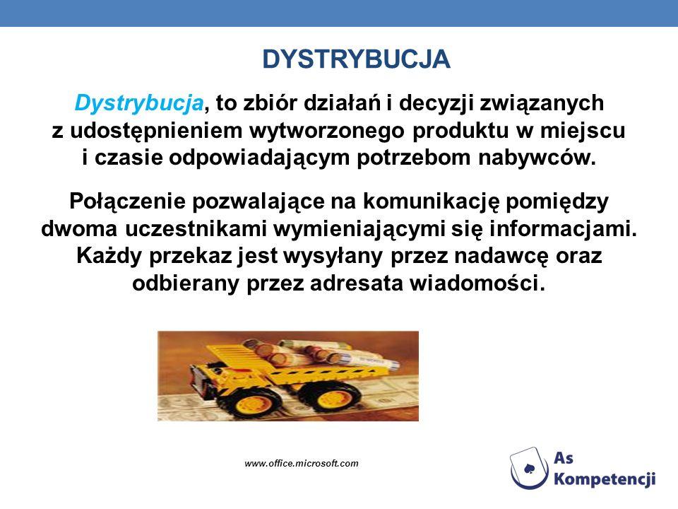 DYSTRYBUCJA Dystrybucja, to zbiór działań i decyzji związanych z udostępnieniem wytworzonego produktu w miejscu i czasie odpowiadającym potrzebom naby