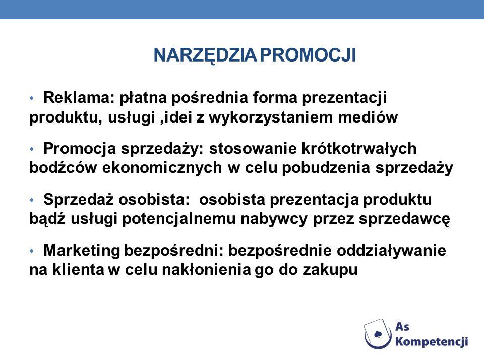 NARZĘDZIA PROMOCJI Reklama: płatna pośrednia forma prezentacji produktu, usługi,idei z wykorzystaniem mediów Promocja sprzedaży: stosowanie krótkotrwa