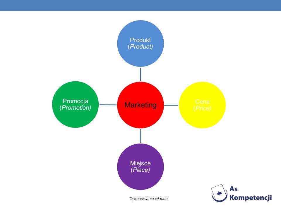 MARKETING W UJĘCIU PRZEDMIOTOWYM produkt (Product) – zalicza się tu różnorodność oferowanych produktów, ich jakość, cechy, opakowanie, rozmiar, nazwę marki oraz obsługę posprzedażową obejmującą warunki gwarancji i zwrotów; cena (Price) – chodzi nie tylko o wysokość ceny, ale też o możliwe do uzyskania przez kupujących rabaty i upusty oraz proponowane przez przedsiębiorstwo warunki i okres płatności; miejsce (Place) – kanały dystrybucji, warunki transportu, wielkość utrzymywanych zapasów promocję (Promotion) – promocja sprzedaży, reklama, public relations i odpowiednie połączenie poszczególnych elementów, by całość prowadzonej promocji dawała jak najlepsze efekty.