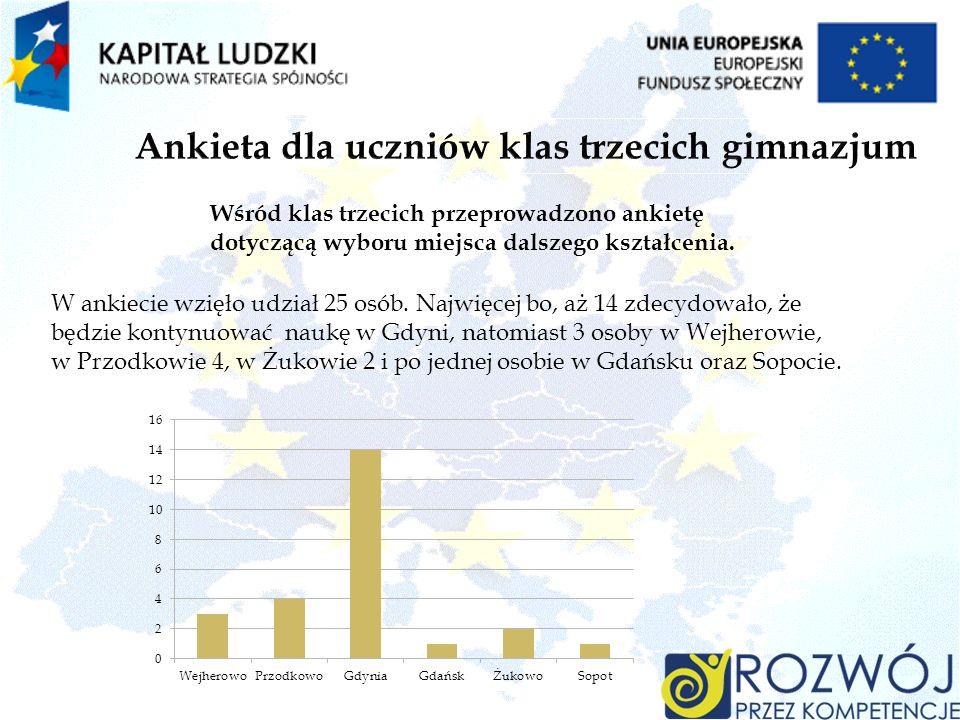 W ankiecie wzięło udział 25 osób. Najwięcej bo, aż 14 zdecydowało, że będzie kontynuować naukę w Gdyni, natomiast 3 osoby w Wejherowie, w Przodkowie 4