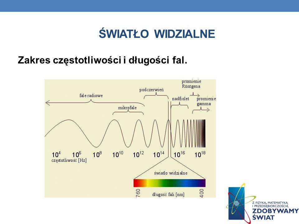 ŚWIATŁO WIDZIALNE Zakres częstotliwości i długości fal.