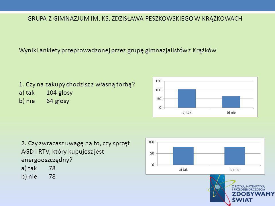 Wyniki ankiety przeprowadzonej przez grupę gimnazjalistów z Krążków 1.