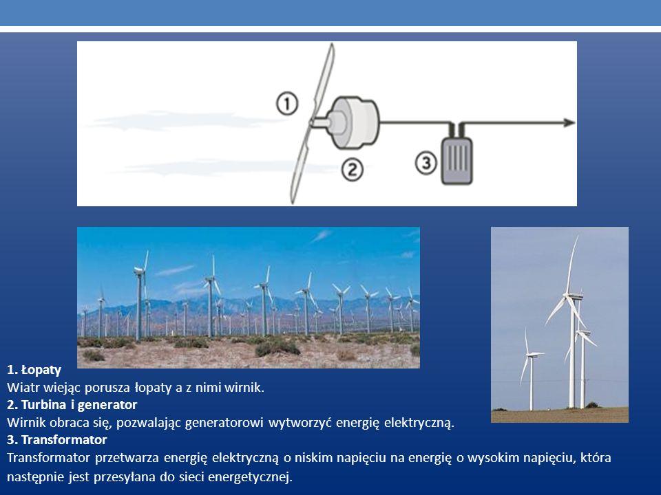 1. Łopaty Wiatr wiejąc porusza łopaty a z nimi wirnik. 2. Turbina i generator Wirnik obraca się, pozwalając generatorowi wytworzyć energię elektryczną