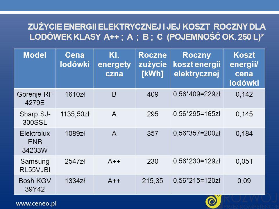 ZUŻYCIE ENERGII ELEKTRYCZNEJ I JEJ KOSZT ROCZNY DLA LODÓWEK KLASY A++ ; A ; B ; C (POJEMNOŚĆ OK. 250 L)* ModelCena lodówki Kl. energety czna Roczne zu