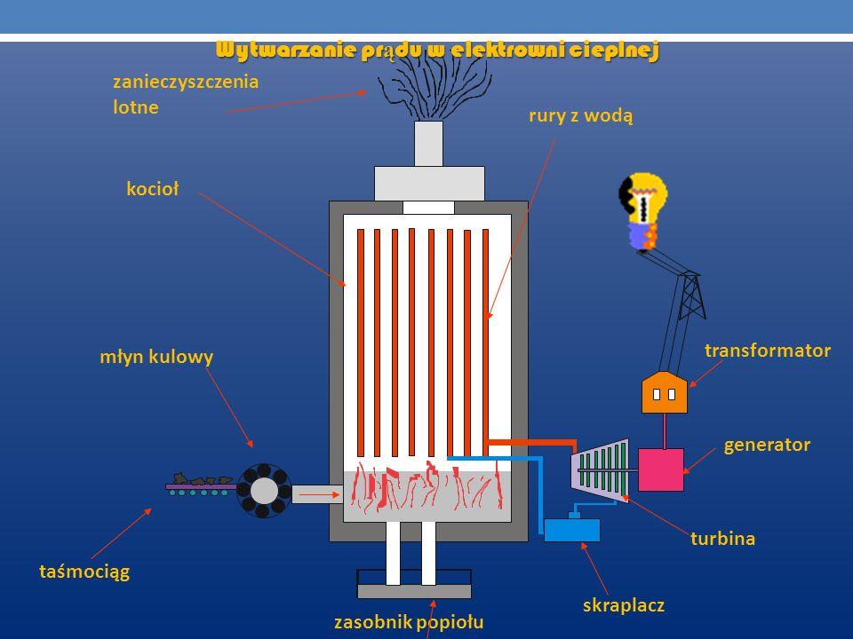 zanieczyszczenia lotne Wytwarzanie pr ą du w elektrowni cieplnej kocioł młyn kulowy taśmociąg rury z wodą transformator generator turbina skraplacz za