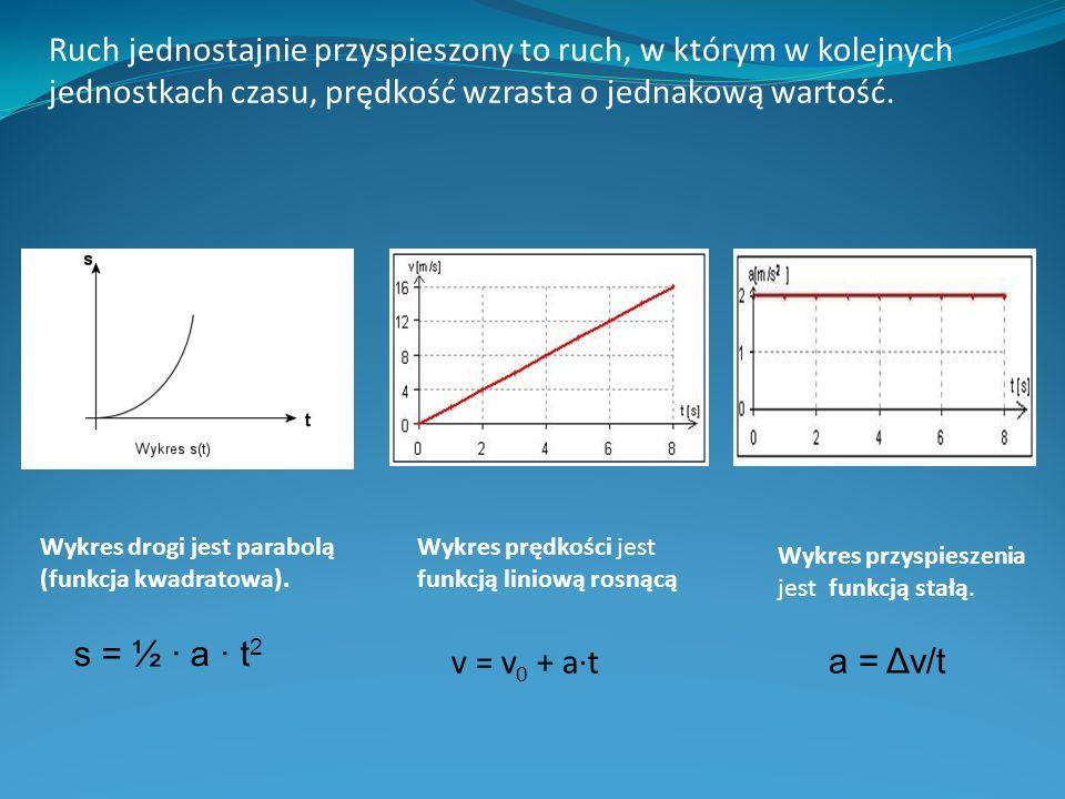 Ruch jednostajnie przyspieszony to ruch, w którym w kolejnych jednostkach czasu, prędkość wzrasta o jednakową wartość. Wykres drogi jest parabolą (fun