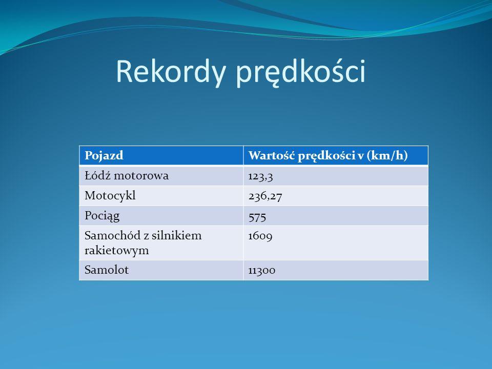 Rekordy prędkości PojazdWartość prędkości v (km/h) Łódź motorowa123,3 Motocykl236,27 Pociąg575 Samochód z silnikiem rakietowym 1609 Samolot11300