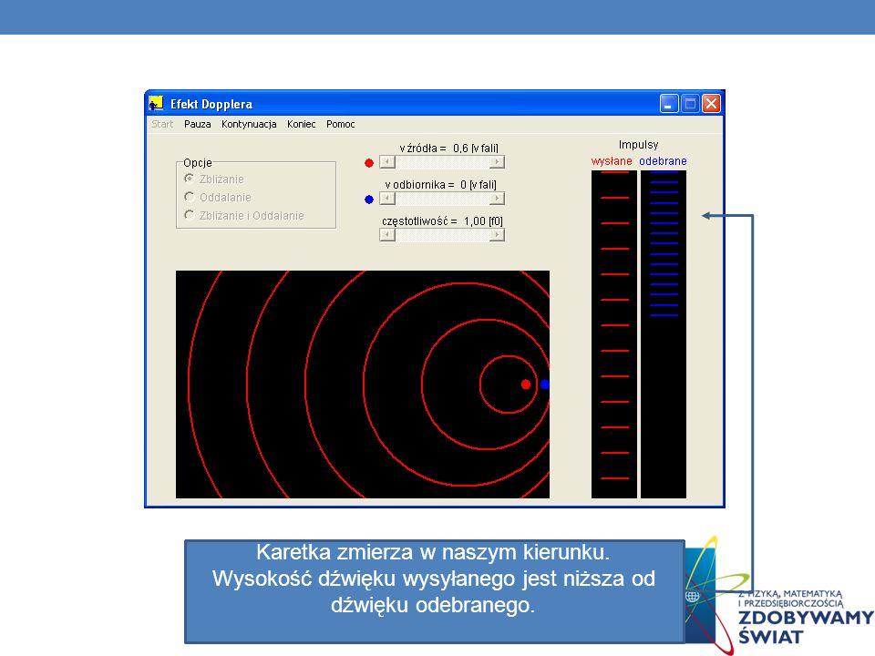 Zmiana częstotliwości sygnału karetki wywołana efektem Dopplera: 1. źródło dźwięku 2. ucho 3. składowa promieniowa 4. prędkość karetki