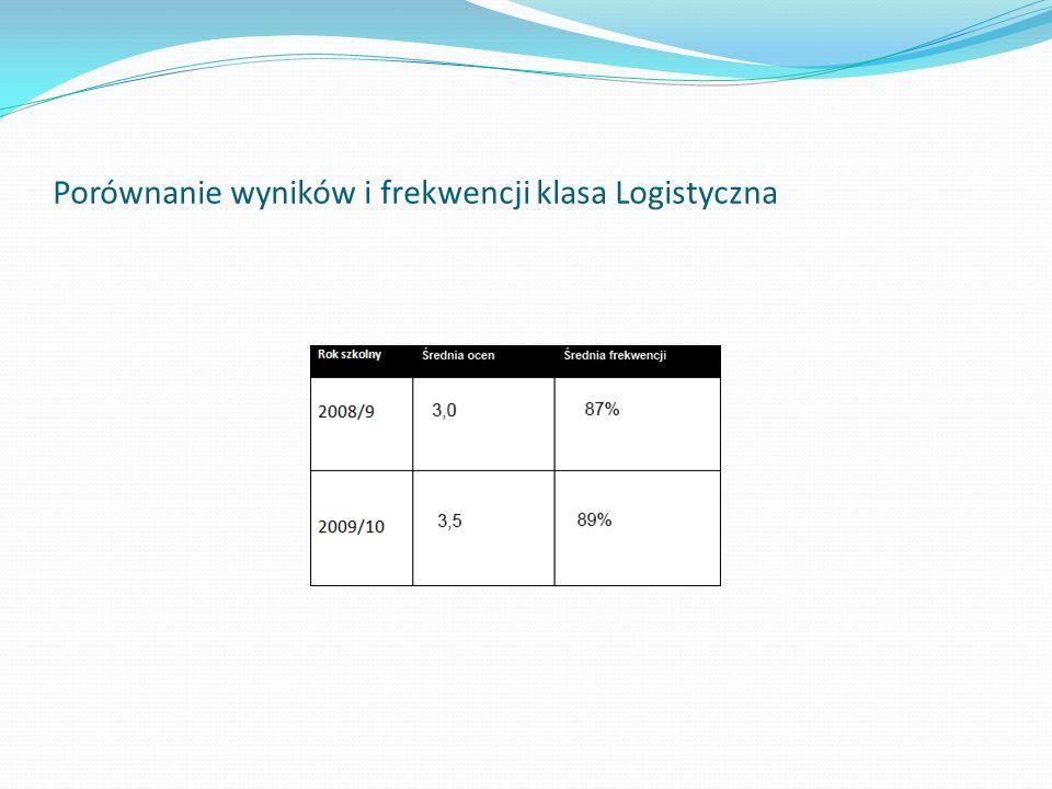 Porównanie wyników i frekwencji klasa Logistyczna