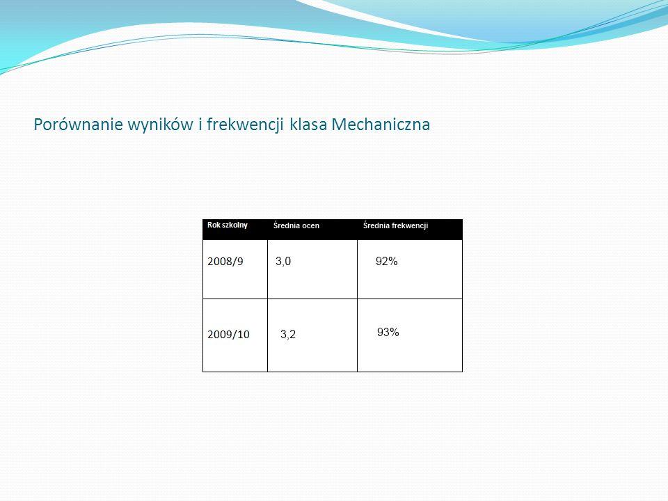 Porównanie wyników i frekwencji klasa Mechaniczna