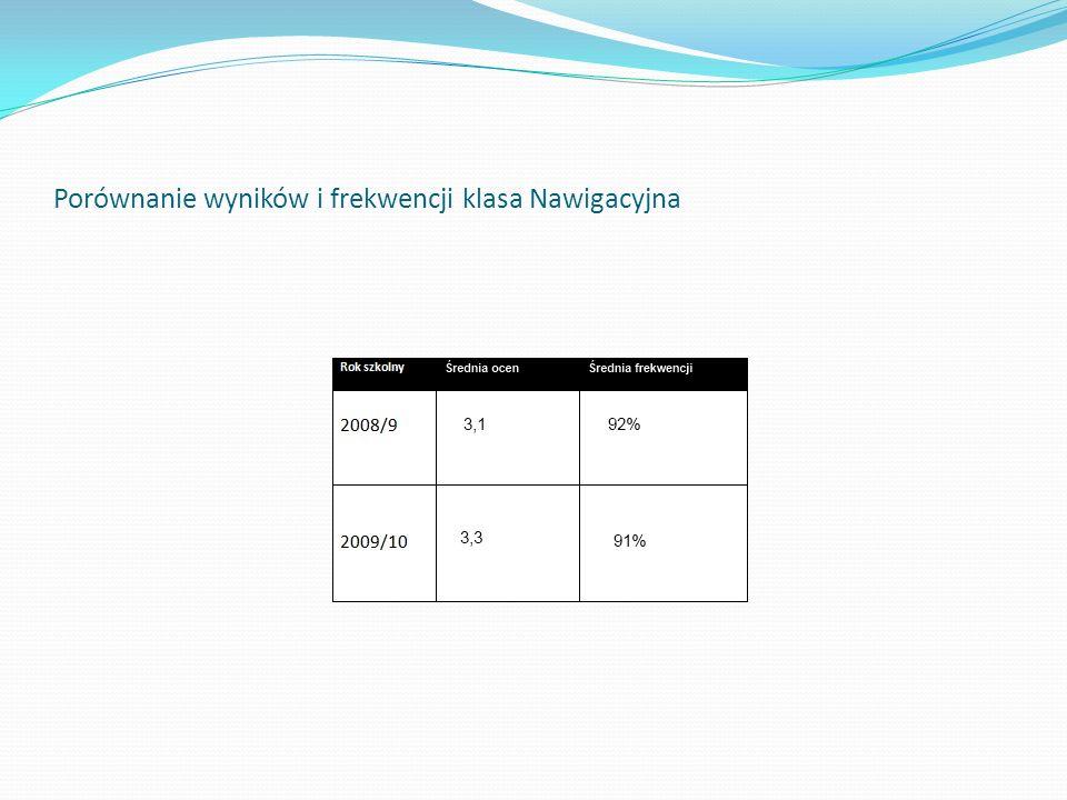Porównanie wyników i frekwencji klasa Nawigacyjna