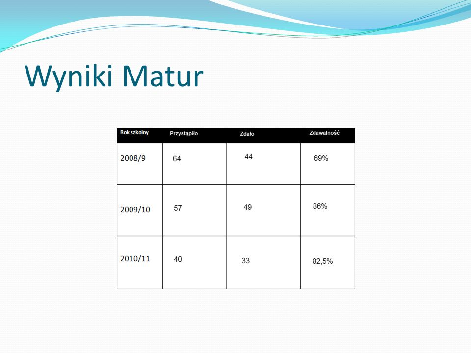 Liczebności składu osobowego poszczególnych klas