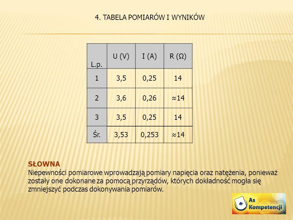 4. TABELA POMIARÓW I WYNIKÓW L.p. U (V)I (A)R (Ω) 13,50,2514 23,60,2614 33,50,2514 Śr.3,530,25314 SŁOWNA Niepewności pomiarowe wprowadzają pomiary nap