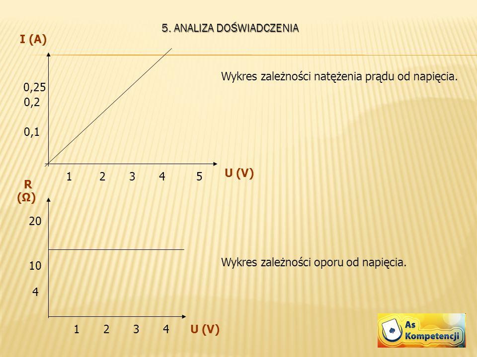 5. ANALIZA DOŚWIADCZENIA I (A) U (V) 0,1 0,2 0,25 12345 Wykres zależności natężenia prądu od napięcia. R (Ω) U (V) 10 20 1234 4 Wykres zależności opor