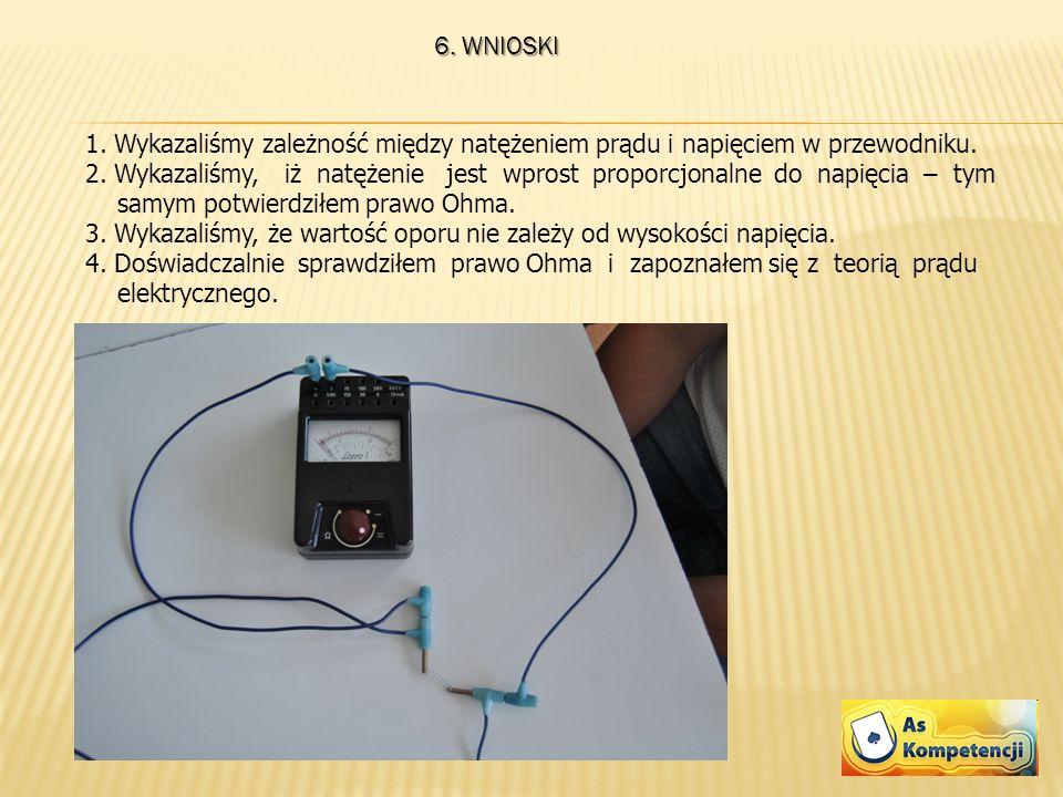 6. WNIOSKI 1. Wykazaliśmy zależność między natężeniem prądu i napięciem w przewodniku. 2. Wykazaliśmy, iż natężenie jest wprost proporcjonalne do napi