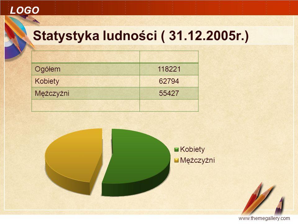 Click to edit Master text styles LOGO Statystyka ludności ( 31.12.2005r.) www.themegallery.com Ogółem 118221 Kobiety 62794 Mężczyżni 55427