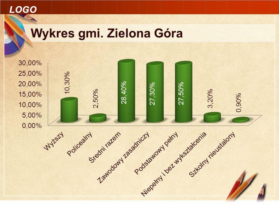 Click to edit Master text styles LOGO Wykres gmi. Zielona Góra