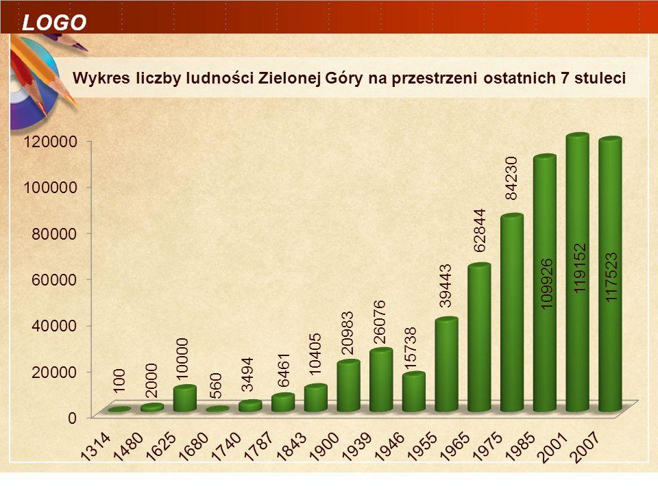 Wykres liczby ludności Zielonej Góry na przestrzeni ostatnich 7 stuleci