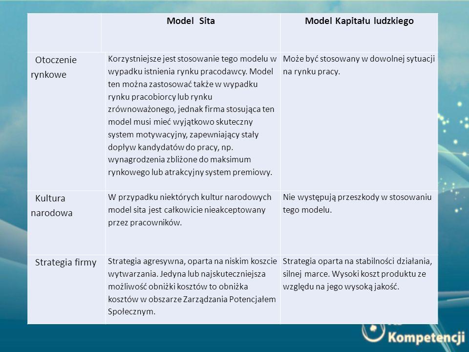 Model SitaModel Kapitału ludzkiego Otoczenie rynkowe Korzystniejsze jest stosowanie tego modelu w wypadku istnienia rynku pracodawcy. Model ten można