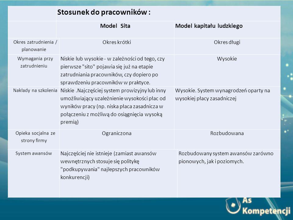 Stosunek do pracowników : Model SitaModel kapitału ludzkiego Okres zatrudnienia / planowanie Okres krótkiOkres długi Wymagania przy zatrudnieniu Niski