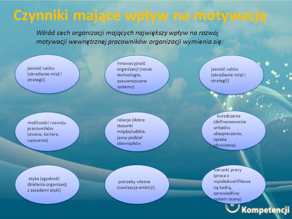 Czynniki mające wpływ na motywację Wśród cech organizacji mających największy wpływ na rozwój motywacji wewnętrznej pracowników organizacji wymienia się: jasność celów (określenie misji i strategii) innowacyjność organizacji (nowe technologie, zaawansowane systemy) świadczenia (dofinansowanie urlopów, ubezpieczenia, opieka zdrowotna) świadczenia (dofinansowanie urlopów, ubezpieczenia, opieka zdrowotna) relacje (dobre stosunki międzyludzkie, jasny podział obowiązków możliwości rozwoju pracowników (awans, kariera, wyzwania) jasność celów (określenie misji i strategii) warunki pracy (praca z wysokokwalifikowa ną kadrą, sprawiedliwy system oceny) warunki pracy (praca z wysokokwalifikowa ną kadrą, sprawiedliwy system oceny) potrzeby własne (realizacja ambicji) etyka (zgodność działania organizacji z zasadami etyki)