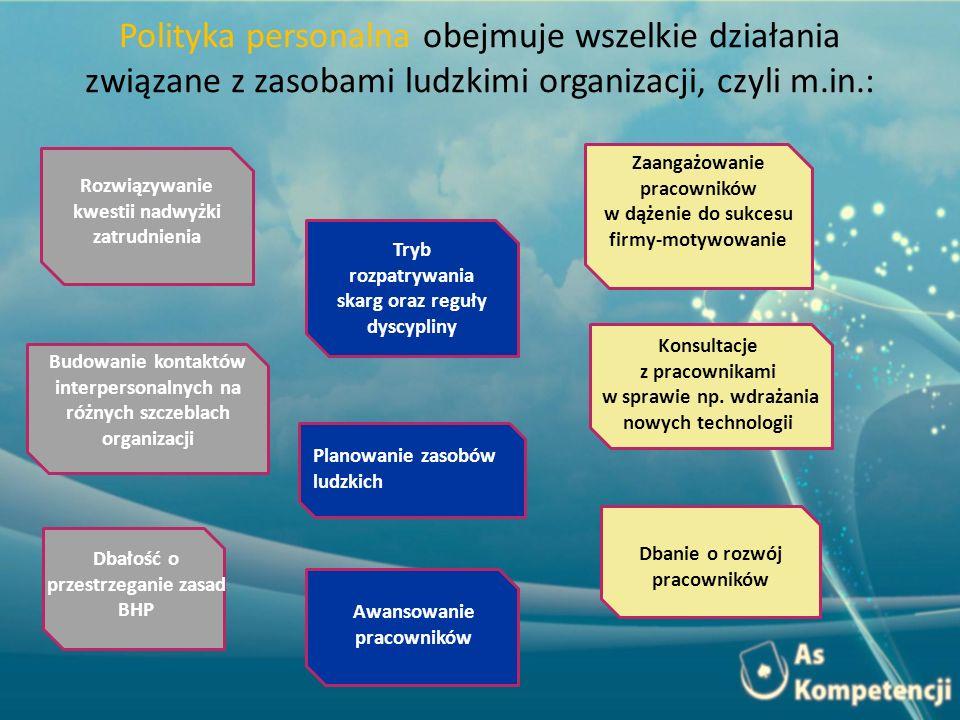 Polityka personalna obejmuje wszelkie działania związane z zasobami ludzkimi organizacji, czyli m.in.: Rozwiązywanie kwestii nadwyżki zatrudnienia Try