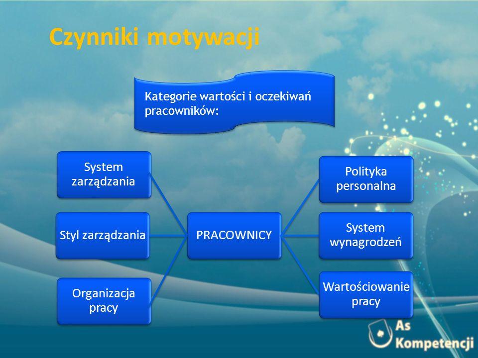 System zarządzania Styl zarządzania PRACOWNICY Polityka personalna System wynagrodzeń Wartościowani e pracy Organizacja pracy Kategorie wartości i oczekiwań pracowników: Czynniki motywacji
