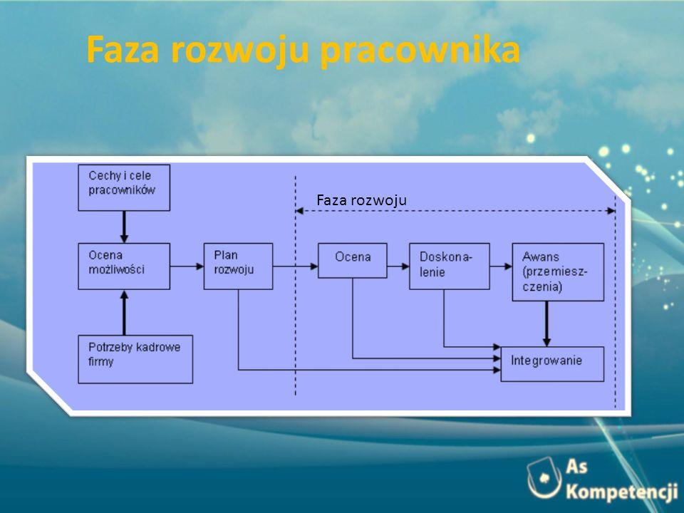 Faza rozwoju Faza rozwoju pracownika