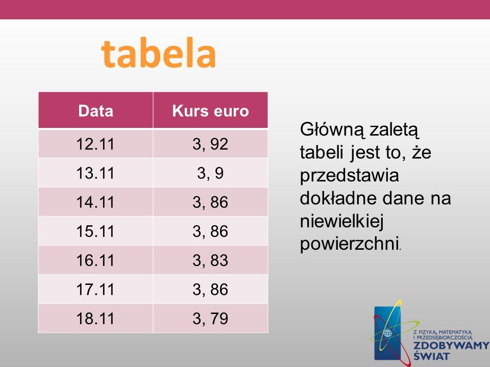 tabela DataKurs euro 12.113, 92 13.113, 9 14.113, 86 15.113, 86 16.113, 83 17.113, 86 18.113, 79 Główną zaletą tabeli jest to, że przedstawia dokładne