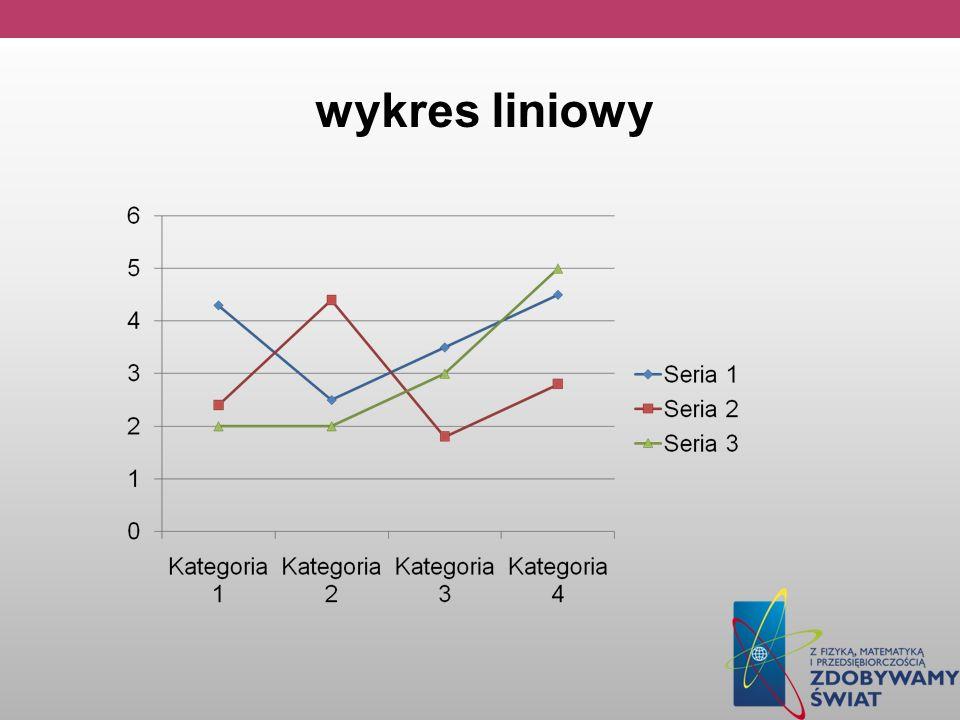 wykres liniowy