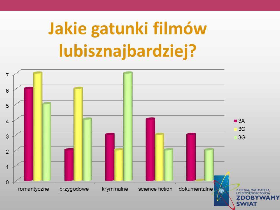Jakie gatunki filmów lubisznajbardziej?