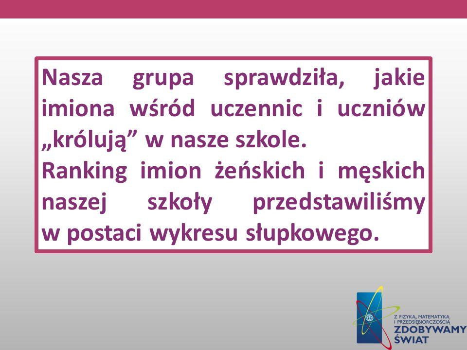 Nasza grupa sprawdziła, jakie imiona wśród uczennic i uczniów królują w nasze szkole. Ranking imion żeńskich i męskich naszej szkoły przedstawiliśmy w