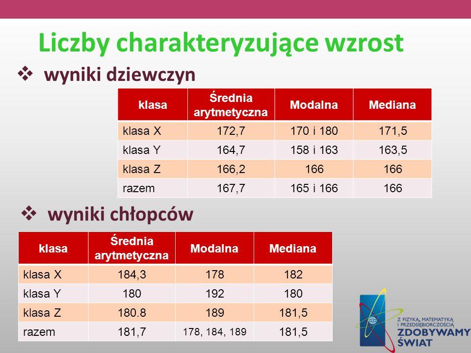 Liczby charakteryzujące wzrost wyniki dziewczyn klasa Średnia arytmetyczna ModalnaMediana klasa X172,7170 i 180171,5 klasa Y164,7158 i 163163,5 klasa