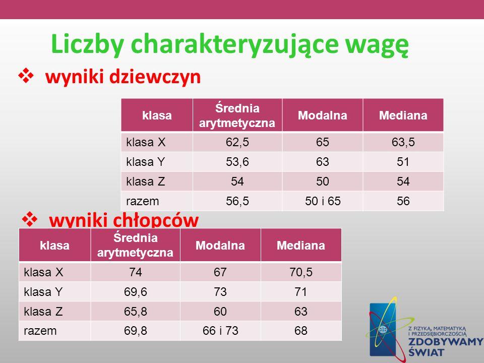 Liczby charakteryzujące wagę wyniki dziewczyn klasa Średnia arytmetyczna ModalnaMediana klasa X62,56563,5 klasa Y53,66351 klasa Z545054 razem56,550 i